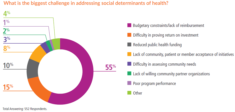 The biggest challenges in addressing social determinants of health