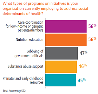 Types of programs organizations are employing to address social determinants of health