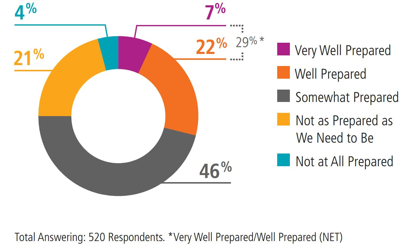Graph on organization preparedness. Information in preceding text.