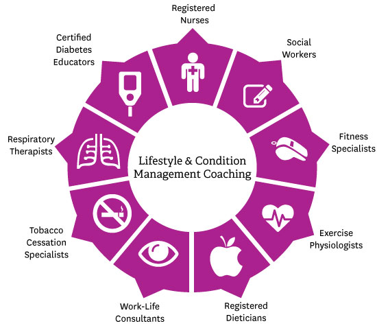 Lifestyle & Condition Management Coaching Types